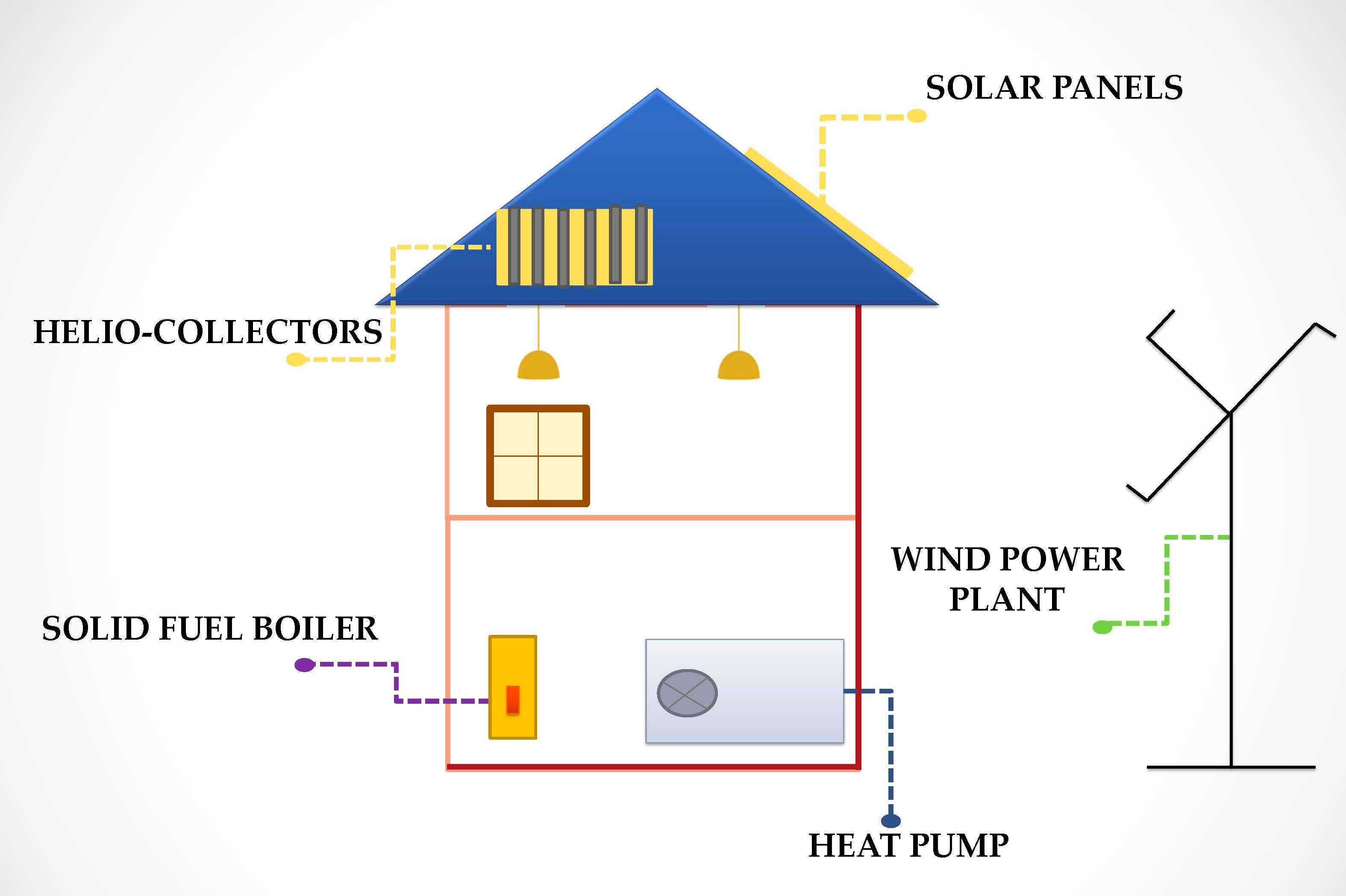 Alternative to conventional electricity and heat ik net for Most efficient home heating method