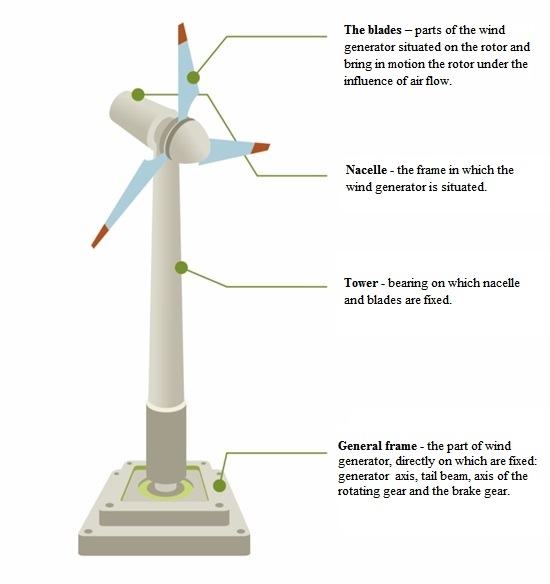 Structural elements of wind power plants