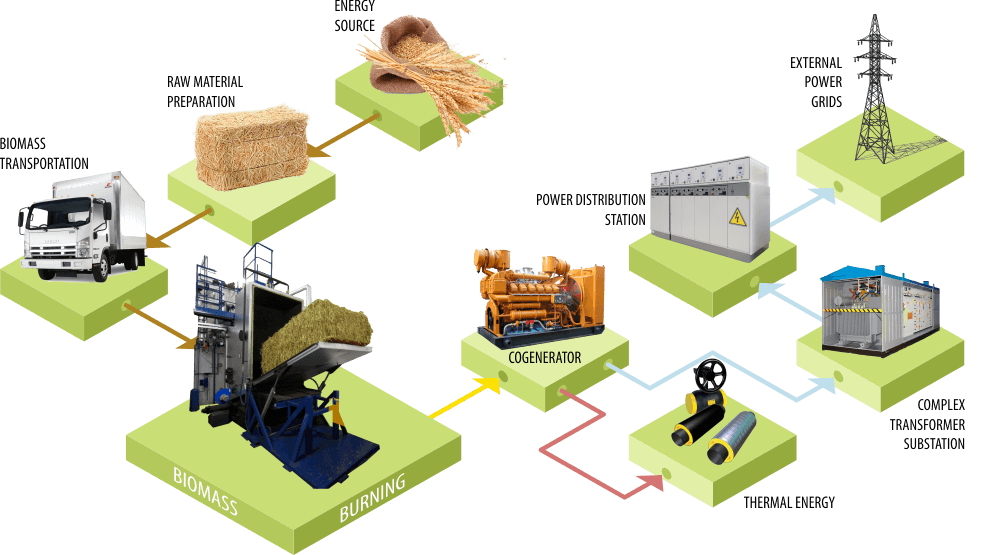 technology of energy production from biomass