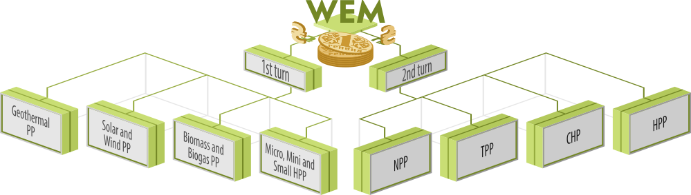 allocation of funds among electricity producers in the WEM