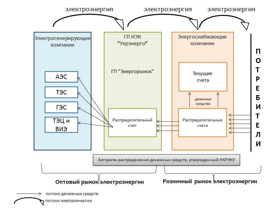 структура функционирования субъектов энергорынка