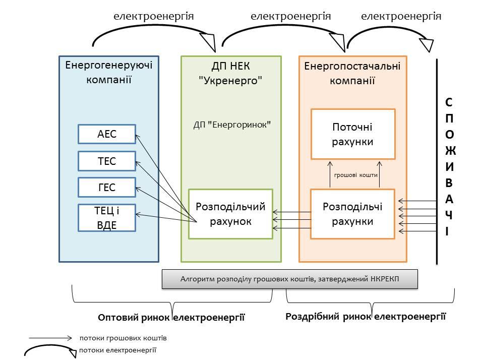 структура функціонування суб'єктів енергоринку