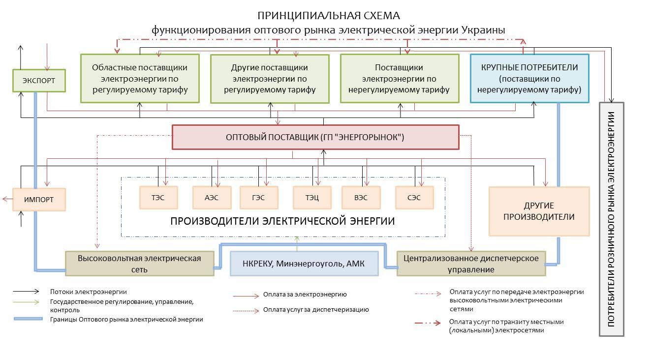 схема функционирования ОРЭ