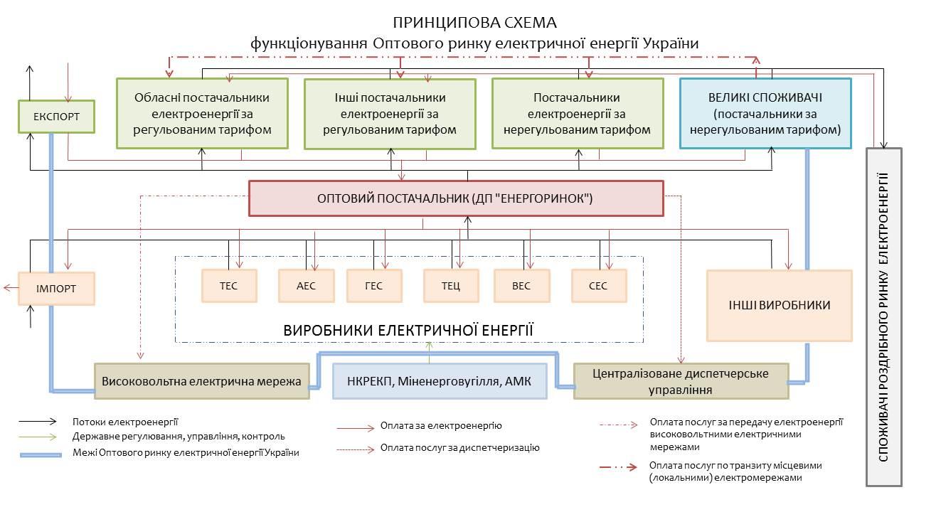 схема функціонування ОРЕ