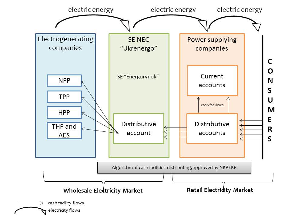 the structure of functioning of the energy market