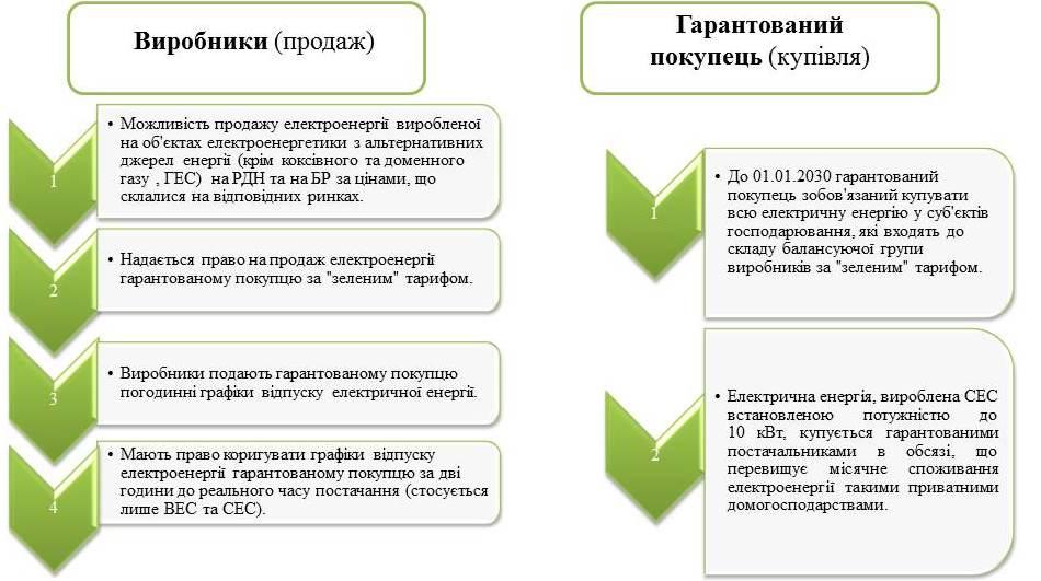 """особливості роботи виробників електричної енергії, яким встановлено """"зелений"""" тариф"""