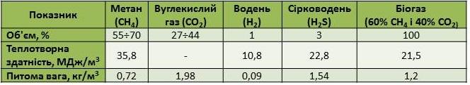 складові біогазу