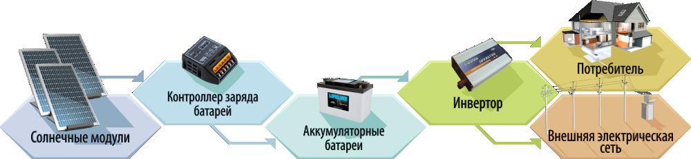 Технологическая схема СЭС