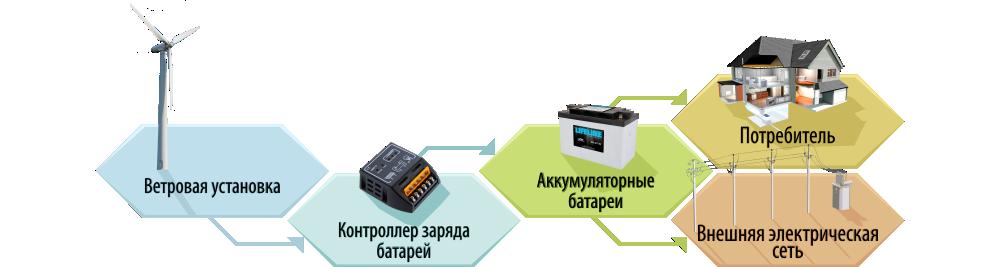 Технологическая схема ВЭС