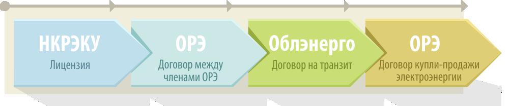 Последовательность организации ПНТ